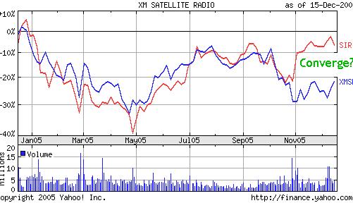 SIRI vs. XMSR 12 mo